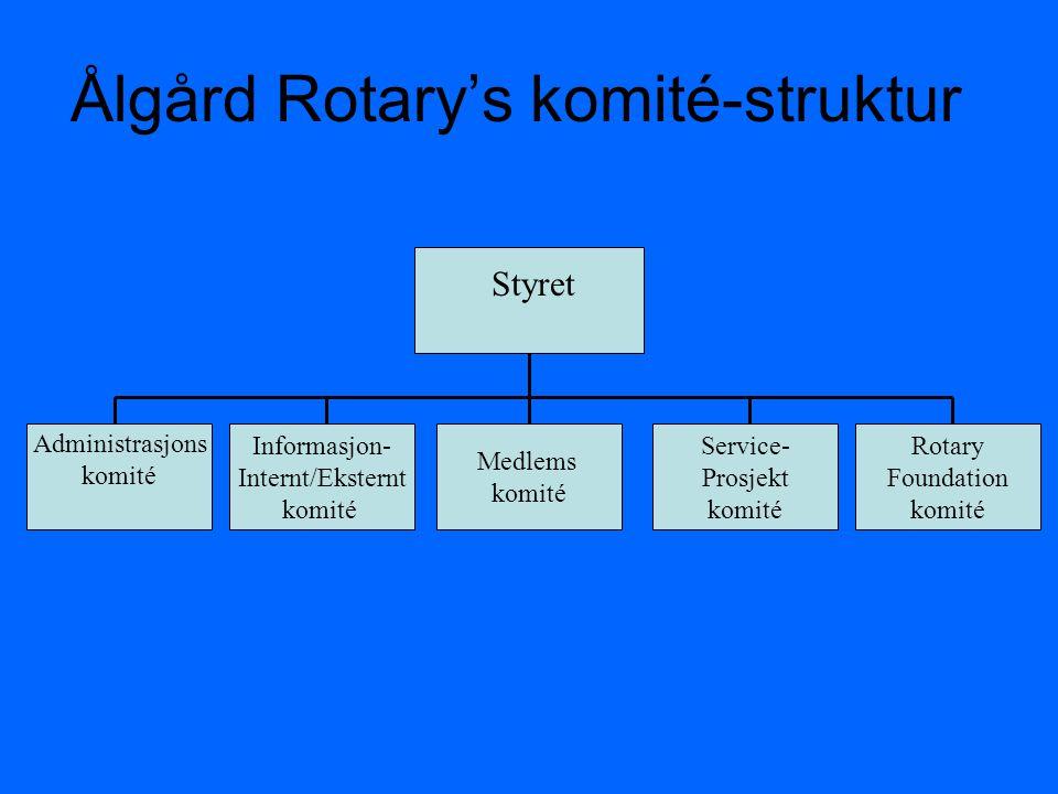 Ålgård Rotary's komité-struktur Administrasjons komité Informasjon- Internt/Eksternt komité Medlems komité Service- Prosjekt komité Admin komité Styre