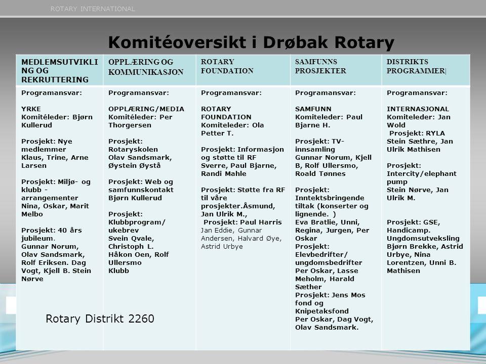 ROTARY INTERNATIONAL Komitéoversikt i Drøbak Rotary MEDLEMSUTVIKLI NG OG REKRUTTERING OPPLÆRING OG KOMMUNIKASJON ROTARY FOUNDATION SAMFUNNS PROSJEKTER