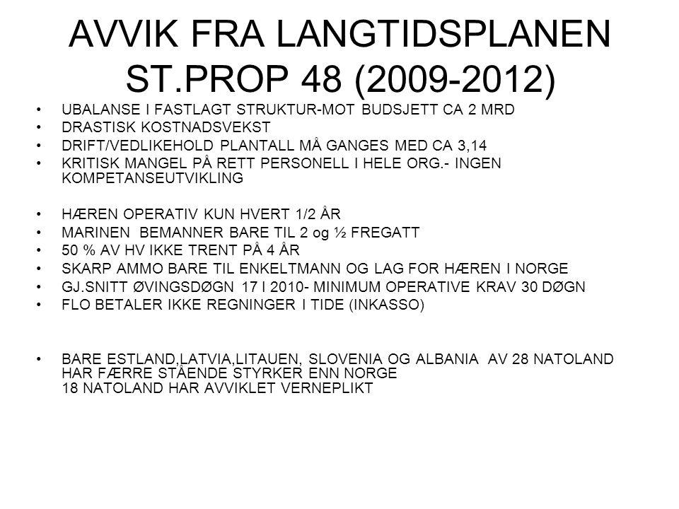 AVVIK FRA LANGTIDSPLANEN ST.PROP 48 (2009-2012) UBALANSE I FASTLAGT STRUKTUR-MOT BUDSJETT CA 2 MRD DRASTISK KOSTNADSVEKST DRIFT/VEDLIKEHOLD PLANTALL M