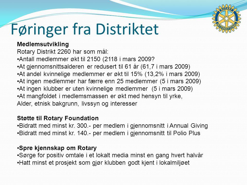 Føringer fra Distriktet Medlemsutvikling Rotary Distrikt 2260 har som mål: Antall medlemmer økt til 2150 (2118 i mars 2009.