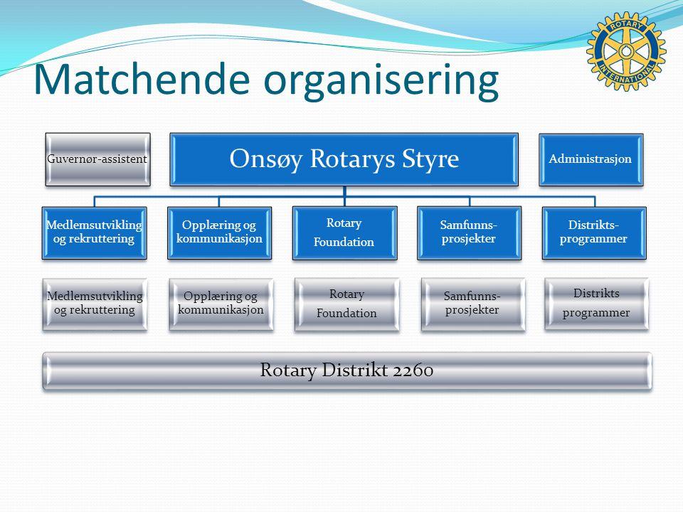 Matchende organisering Guvernør-assistent Onsøy Rotarys Styre Medlemsutvikling og rekruttering Opplæring og kommunikasjon Rotary Foundation Samfunns- prosjekter Distrikts- programmer Administrasjon Medlemsutvikling og rekruttering Opplæring og kommunikasjon Rotary Foundation Samfunns- prosjekter Distrikts programmer Rotary Distrikt 2260