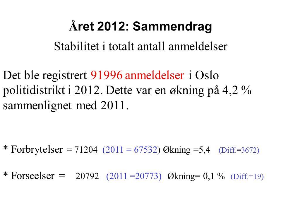 Å ret 2012: Sammendrag Stabilitet i totalt antall anmeldelser Det ble registrert 91996 anmeldelser i Oslo politidistrikt i 2012. Dette var en økning p