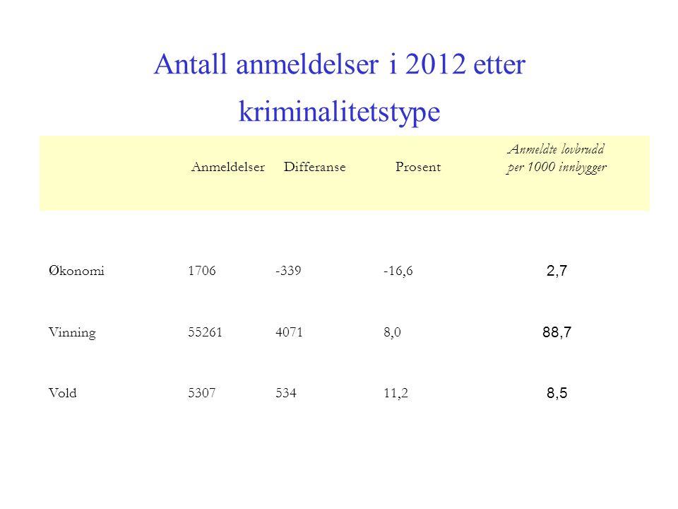 Antall anmeldelser i 2012 etter kriminalitetstype Anmeldelser Differanse Prosent Anmeldte lovbrudd per 1000 innbygger Ø konomi 1706-339-16,6 2,7 Vinning 5526140718,0 88,7 Vold 530753411,2 8,5