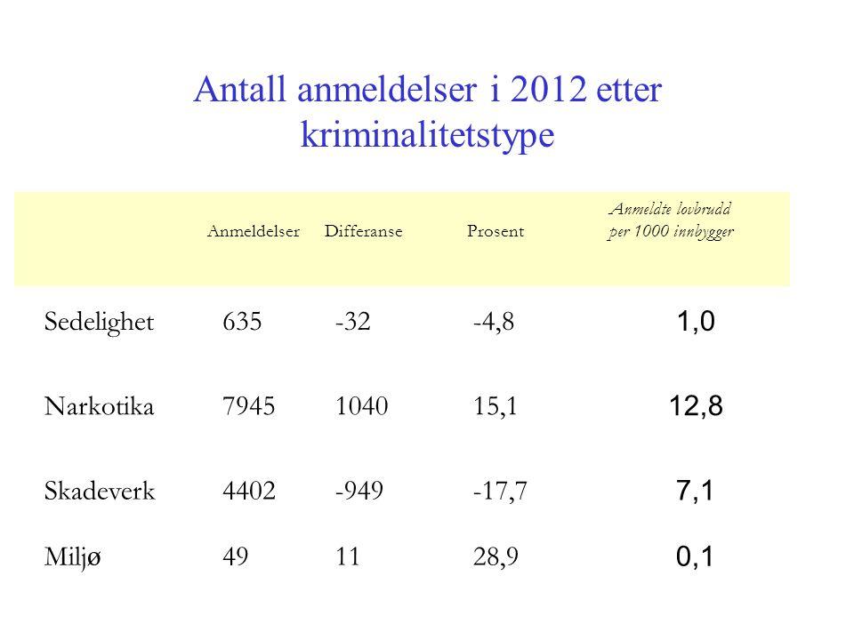 Antall anmeldelser i 2012 etter kriminalitetstype Sedelighet 635-32-4,8 1,0 Narkotika 7945104015,1 12,8 Skadeverk4402-949-17,7 7,1 Milj ø 491128,9 0,1 Anmeldelser Differanse Prosent Anmeldte lovbrudd per 1000 innbygger