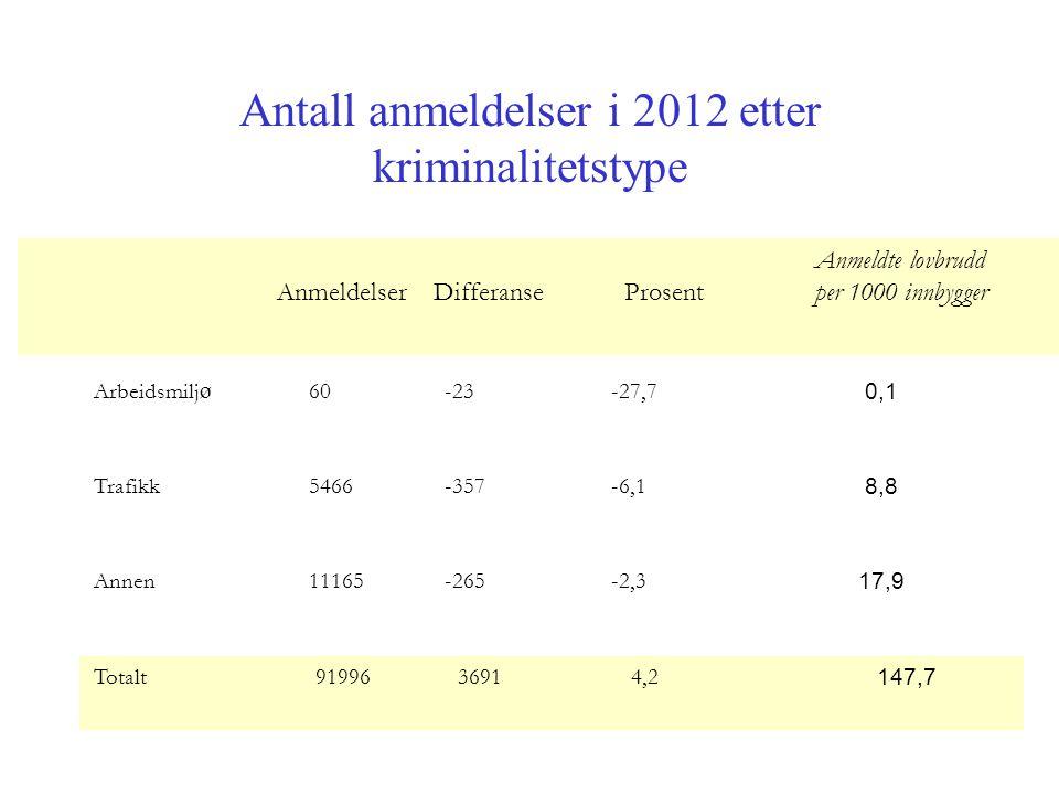 Antall anmeldelser i 2012 etter kriminalitetstype Anmeldelser Differanse Prosent Anmeldte lovbrudd per 1000 innbygger Arbeidsmilj ø 60-23-27,7 0,1 Trafikk 5466-357-6,1 8,8 Annen 11165-265-2,3 17,9 Totalt9199636914,2 147,7