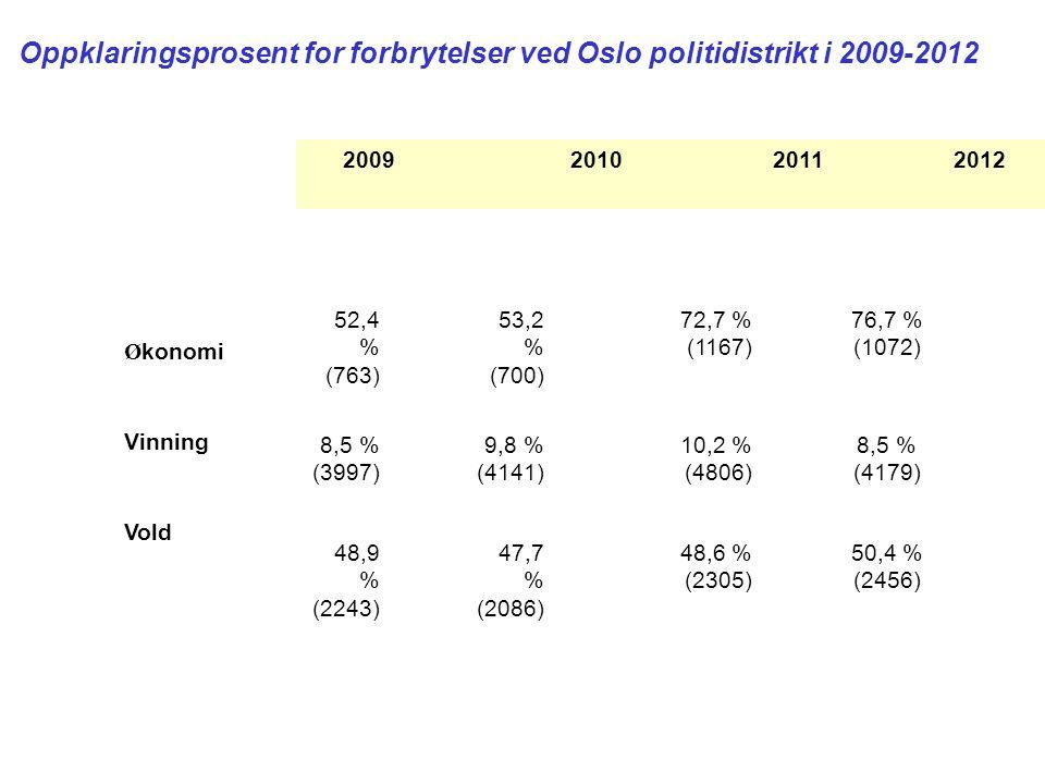 Oppklaringsprosent for forbrytelser ved Oslo politidistrikt i 2009-2012 2009 2010 2011 2012 52,4 % (763) 53,2 % (700) 72,7 % (1167) 76,7 % (1072) 8,5 % (3997) 9,8 % (4141) 10,2 % (4806) 8,5 % (4179) 48,9 % (2243) 47,7 % (2086) 48,6 % (2305) 50,4 % (2456) Ø konomi Vinning Vold