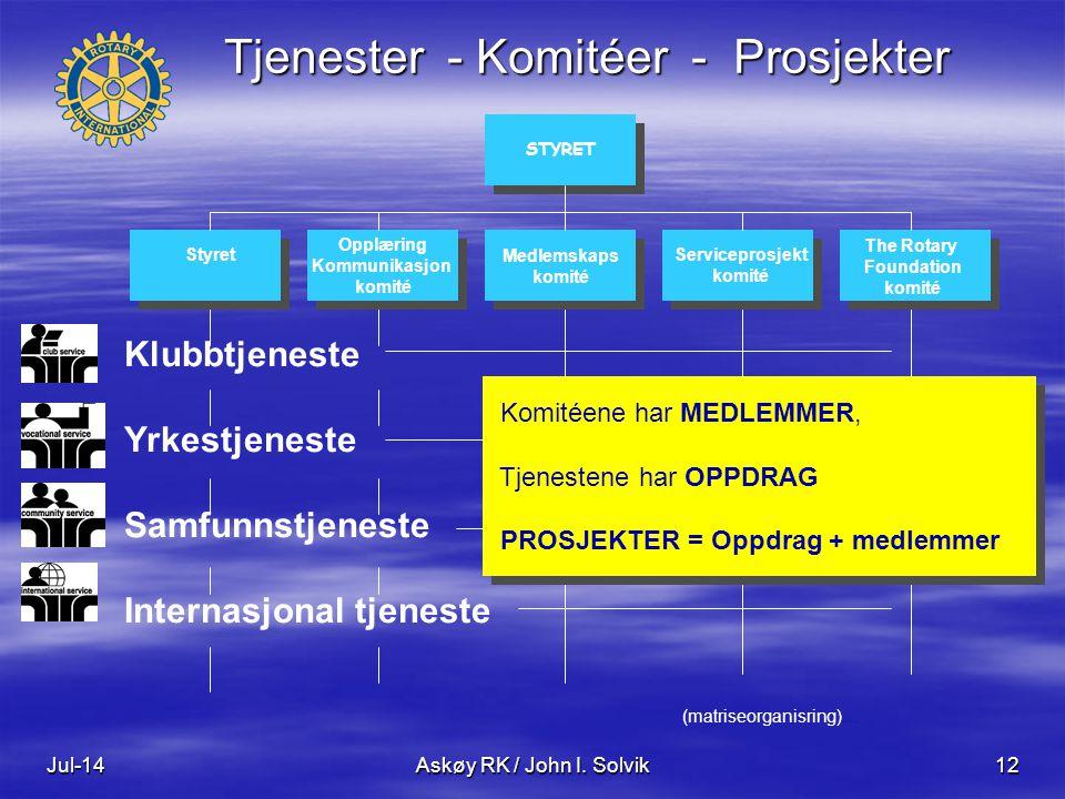 Jul-14Askøy RK / John I. Solvik12 Klubbtjeneste Yrkestjeneste Samfunnstjeneste Internasjonal tjeneste Styret Opplæring Kommunikasjon komité Opplæring