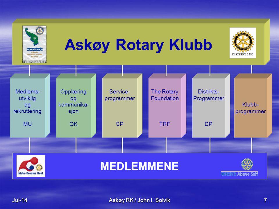 Jul-14Askøy RK / John I. Solvik7 Medlems- utviklig og rekruttering MU Opplæring og kommunika- sjon OK Service- programmer SP The Rotary Foundation TRF