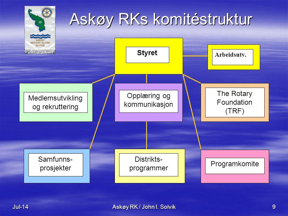 Jul-14Askøy RK / John I. Solvik9 Askøy RKs komitéstruktur Styret Medlemsutvikling og rekruttering Opplæring og kommunikasjon The Rotary Foundation (TR