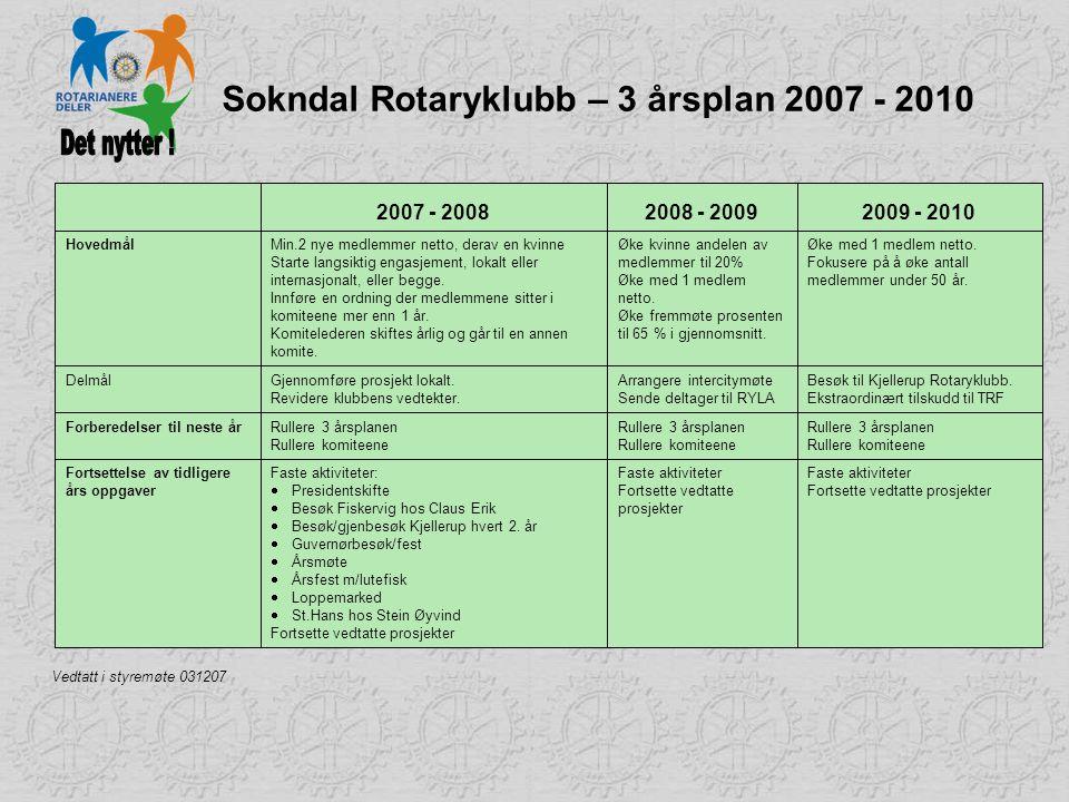 Sokndal Rotaryklubb – 3 årsplan 2007 - 2010 Faste aktiviteter Fortsette vedtatte prosjekter Faste aktiviteter Fortsette vedtatte prosjekter Faste akti