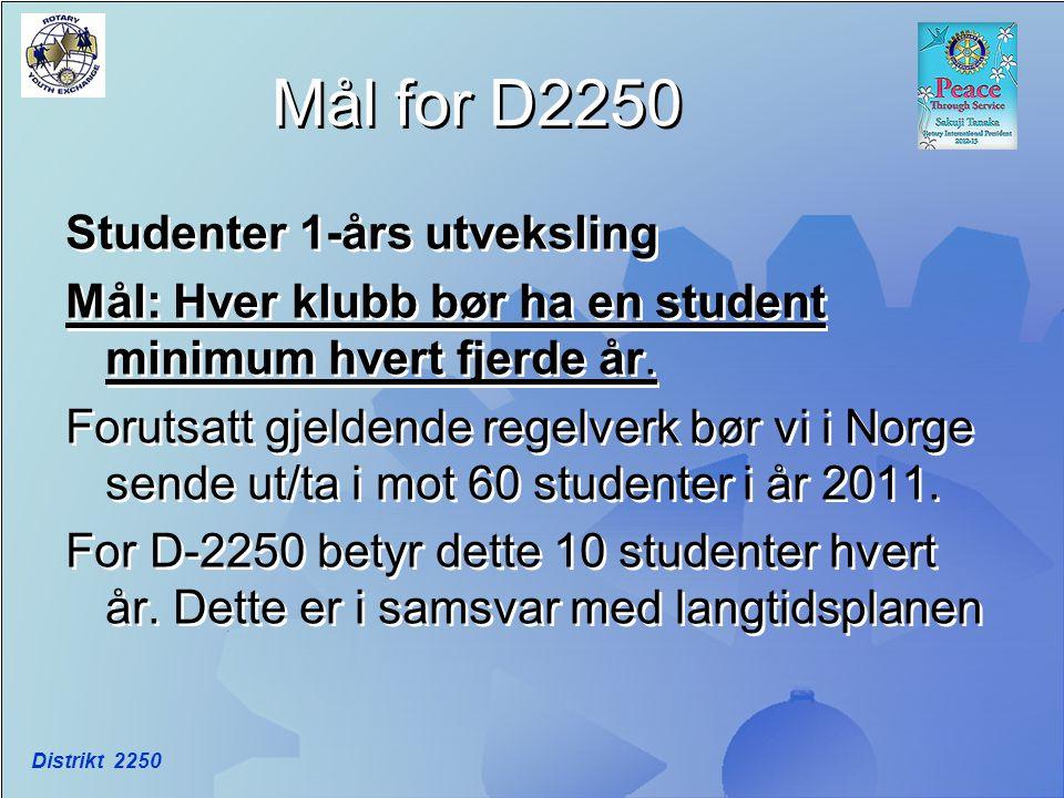 Mål for D2250 Studenter 1-års utveksling Mål: Hver klubb bør ha en student minimum hvert fjerde år. Forutsatt gjeldende regelverk bør vi i Norge sende