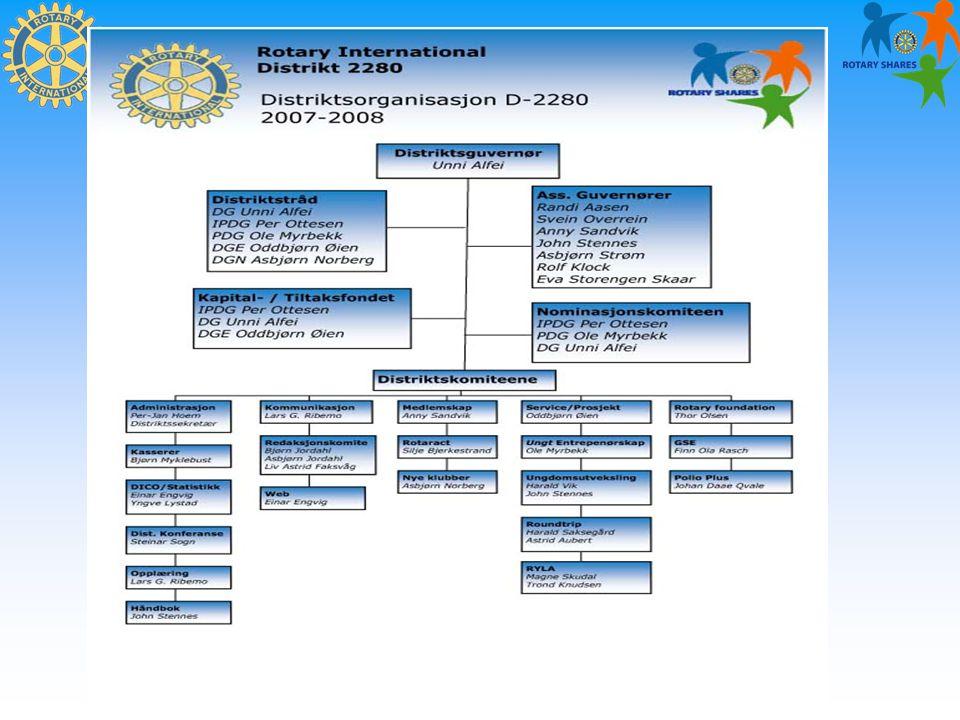 Rotary International Distrikt 2280