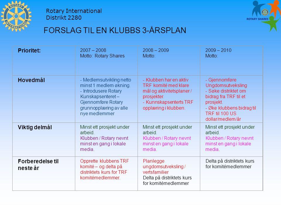Rotary International Distrikt 2280 Prioritet: 2007 – 2008 Motto: Rotary Shares 2008 – 2009 Motto: 2009 – 2010 Motto: Hovedmål - Medlemsutvikling netto minst 1 medlem økning.