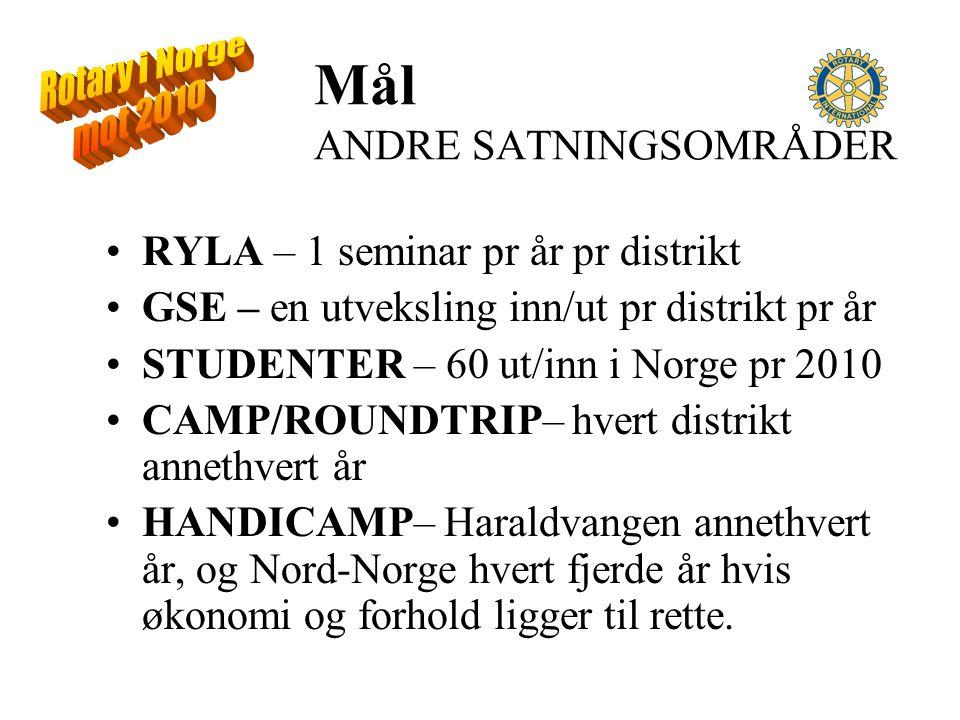 Mål ANDRE SATNINGSOMRÅDER RYLA – 1 seminar pr år pr distrikt GSE – en utveksling inn/ut pr distrikt pr år STUDENTER – 60 ut/inn i Norge pr 2010 CAMP/ROUNDTRIP– hvert distrikt annethvert år HANDICAMP– Haraldvangen annethvert år, og Nord-Norge hvert fjerde år hvis økonomi og forhold ligger til rette.