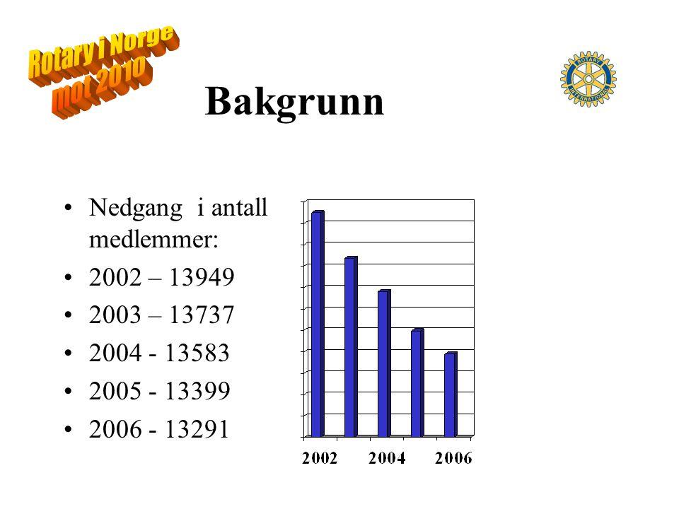 Bakgrunn Nedgang i antall medlemmer: 2002 – 13949 2003 – 13737 2004 - 13583 2005 - 13399 2006 - 13291