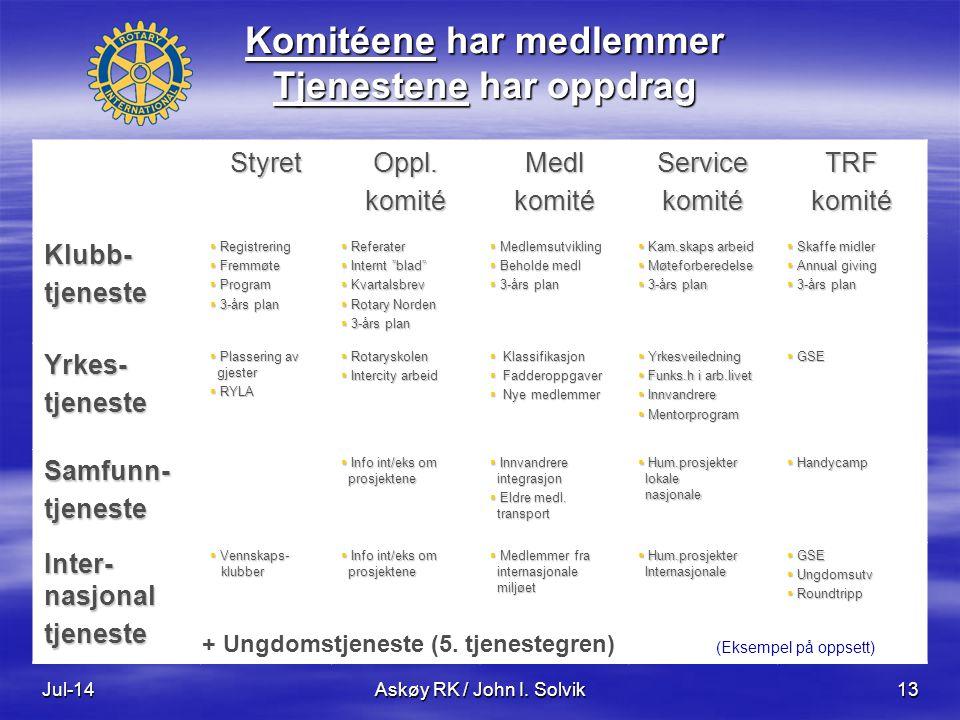 Jul-14Askøy RK / John I. Solvik13 StyretOppl.komitéMedlkomitéServicekomitéTRFkomité Klubb-tjeneste  Registrering  Fremmøte  Program  3-års plan 