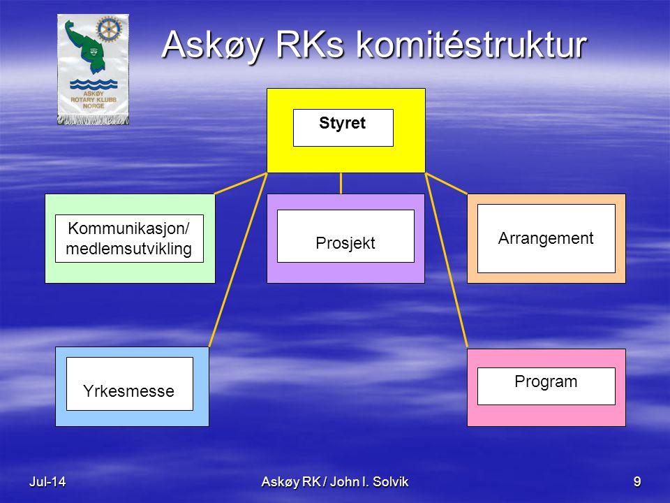 Jul-14Askøy RK / John I. Solvik9 Askøy RKs komitéstruktur Styret Kommunikasjon/ medlemsutvikling Prosjekt Arrangement Yrkesmesse Program