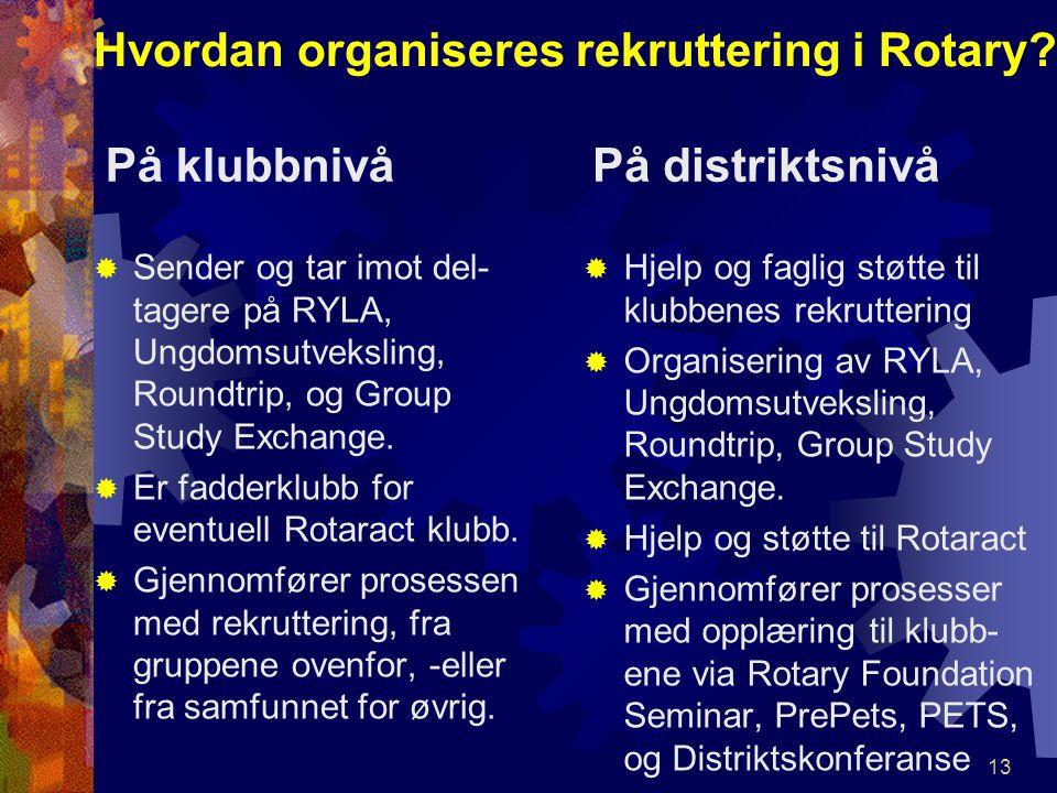 Hvordan organiseres rekruttering i Rotary? På klubbnivå  Sender og tar imot del- tagere på RYLA, Ungdomsutveksling, Roundtrip, og Group Study Exchang