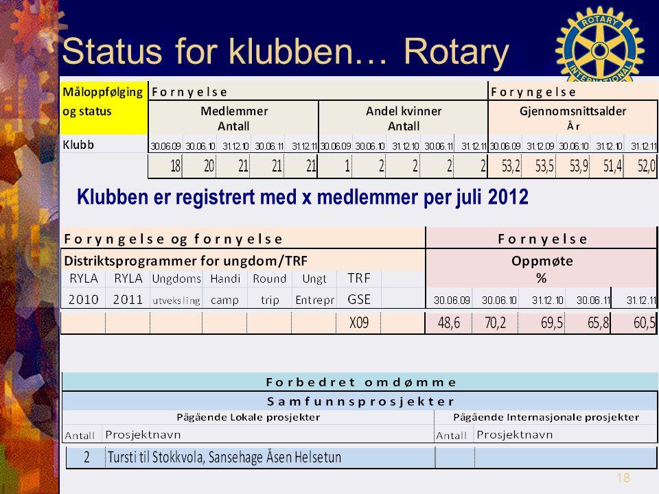 Status for klubben… Rotary Klubben er registrert med x medlemmer per juli 2012 18