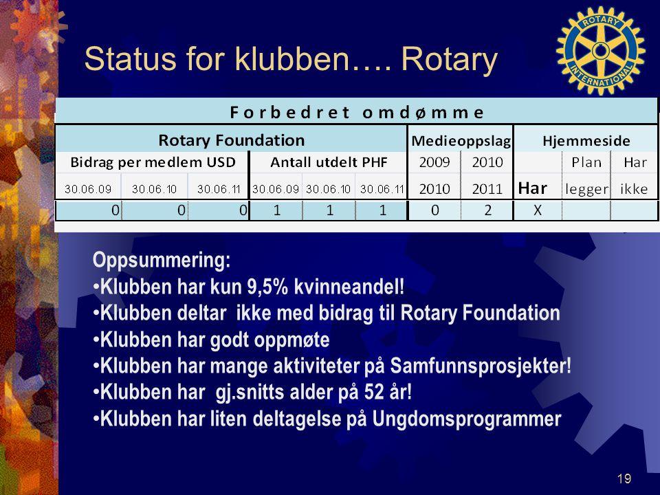 Status for klubben…. Rotary 19 Oppsummering: Klubben har kun 9,5% kvinneandel! Klubben deltar ikke med bidrag til Rotary Foundation Klubben har godt o