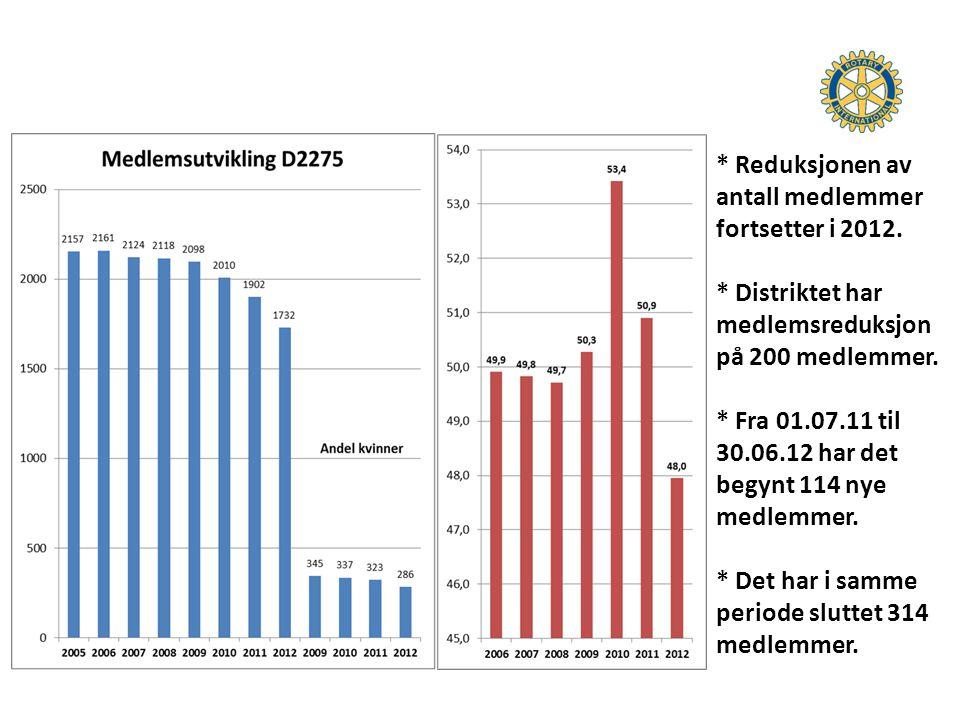 * Reduksjonen av antall medlemmer fortsetter i 2012. * Distriktet har medlemsreduksjon på 200 medlemmer. * Fra 01.07.11 til 30.06.12 har det begynt 11