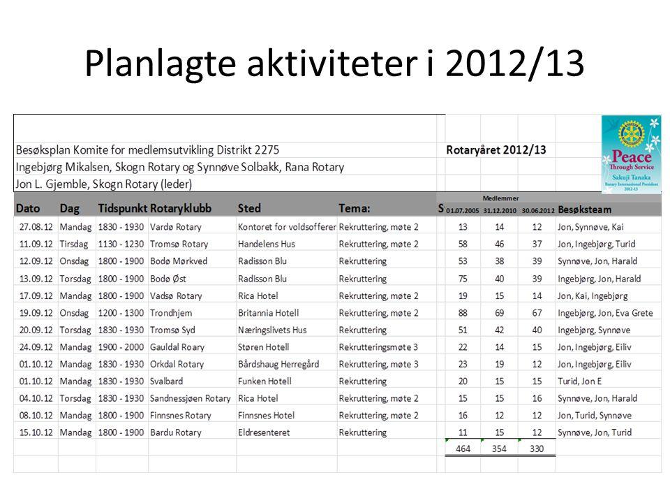 Planlagte aktiviteter i 2012/13