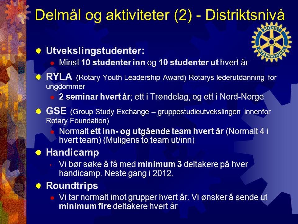 Delmål og aktiviteter (2) - Distriktsnivå  Utvekslingstudenter:  Minst 10 studenter inn og 10 studenter ut hvert år  RYLA (Rotary Youth Leadership Award) Rotarys lederutdanning for ungdommer  2 seminar hvert år; ett i Trøndelag, og ett i Nord-Norge  GSE (Group Study Exchange – gruppestudieutvekslingen innenfor Rotary Foundation)  Normalt ett inn- og utgående team hvert år (Normalt 4 i hvert team) (Muligens to team ut/inn)  Handicamp Vi bør søke å få med minimum 3 deltakere på hver handicamp.