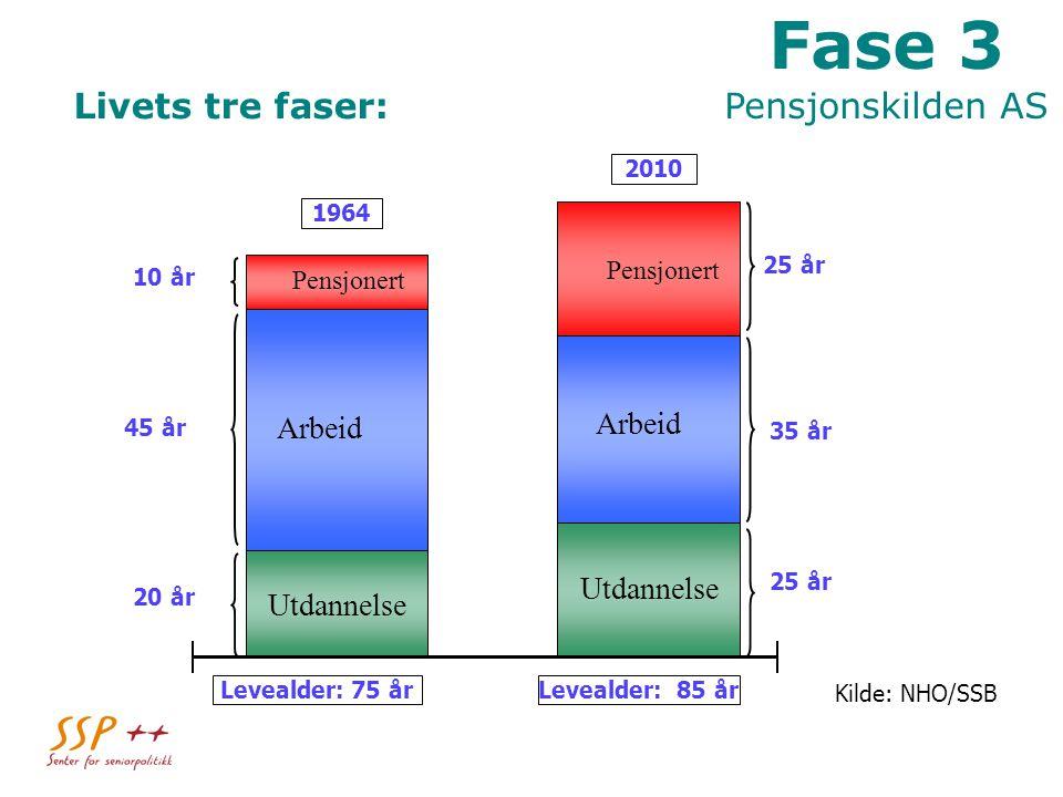Livets tre faser: 1964 2010 Levealder: 75 årLevealder: 85 år Pensjonert 20 år 25 år 35 år 25 år 45 år 10 år Arbeid Utdannelse Arbeid Pensjonert Utdannelse Kilde: NHO/SSB Fase 3 Pensjonskilden AS