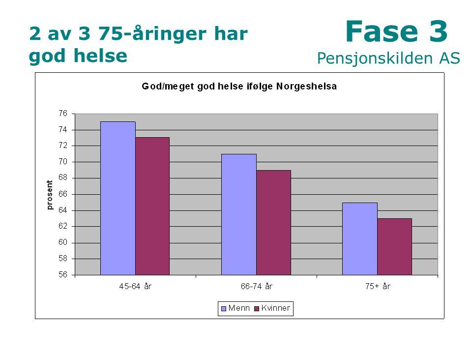 2 av 3 75-åringer har god helse Fase 3 Pensjonskilden AS