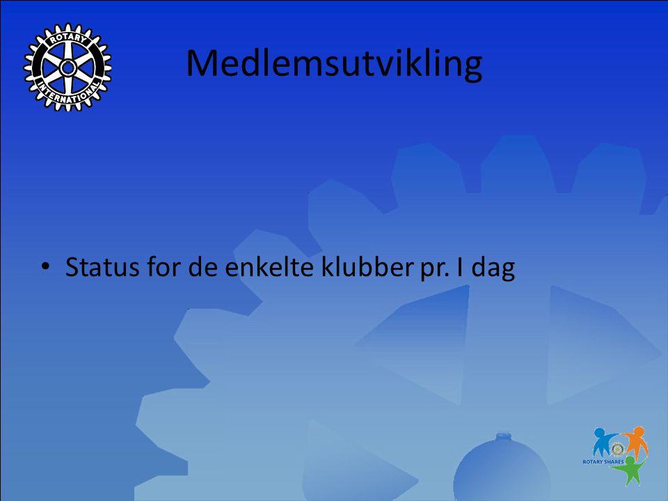 Medlemsutvikling Status for de enkelte klubber pr. I dag