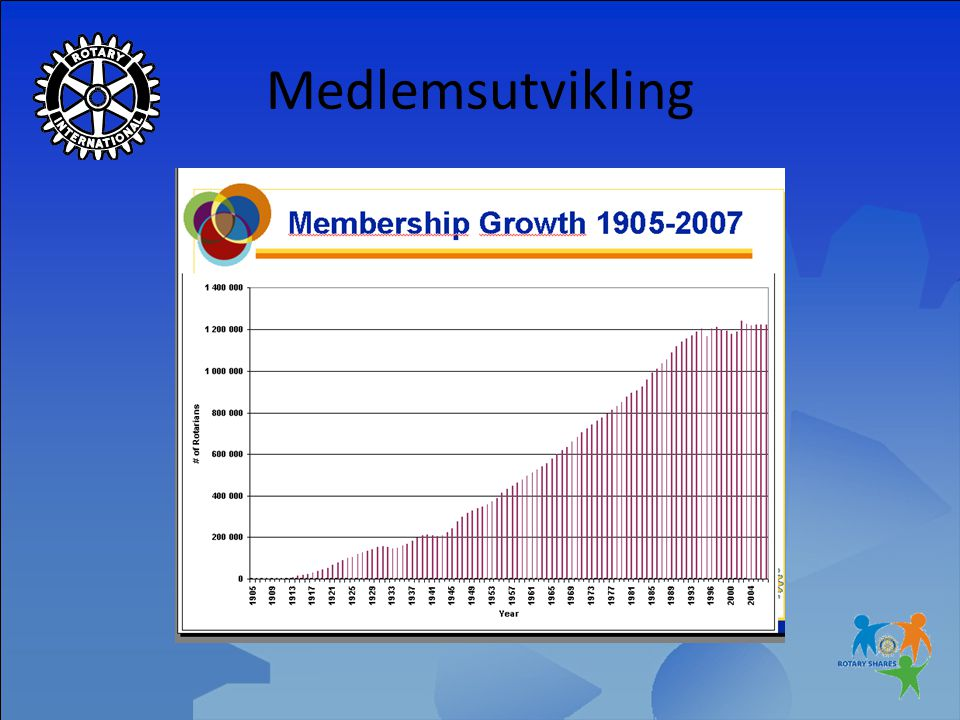 Rotary Norge 2007-2008