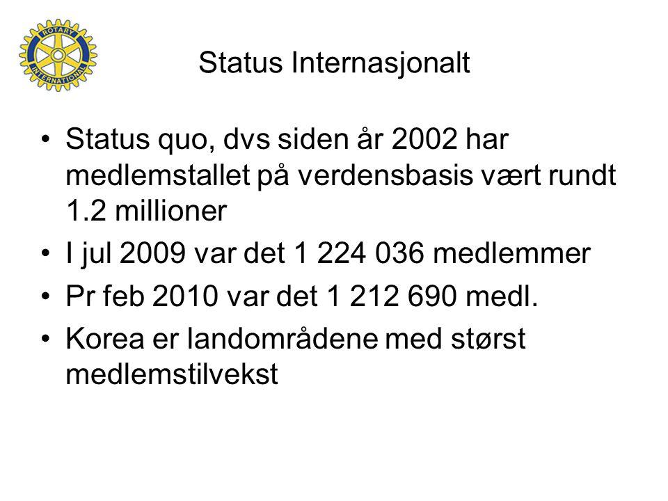 Status Internasjonalt Status quo, dvs siden år 2002 har medlemstallet på verdensbasis vært rundt 1.2 millioner I jul 2009 var det 1 224 036 medlemmer