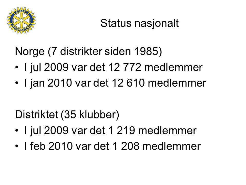 Status nasjonalt Norge (7 distrikter siden 1985) I jul 2009 var det 12 772 medlemmer I jan 2010 var det 12 610 medlemmer Distriktet (35 klubber) I jul 2009 var det 1 219 medlemmer I feb 2010 var det 1 208 medlemmer