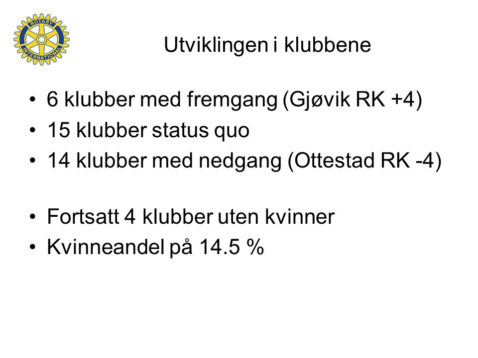 Utviklingen i klubbene 6 klubber med fremgang (Gjøvik RK +4) 15 klubber status quo 14 klubber med nedgang (Ottestad RK -4) Fortsatt 4 klubber uten kvinner Kvinneandel på 14.5 %