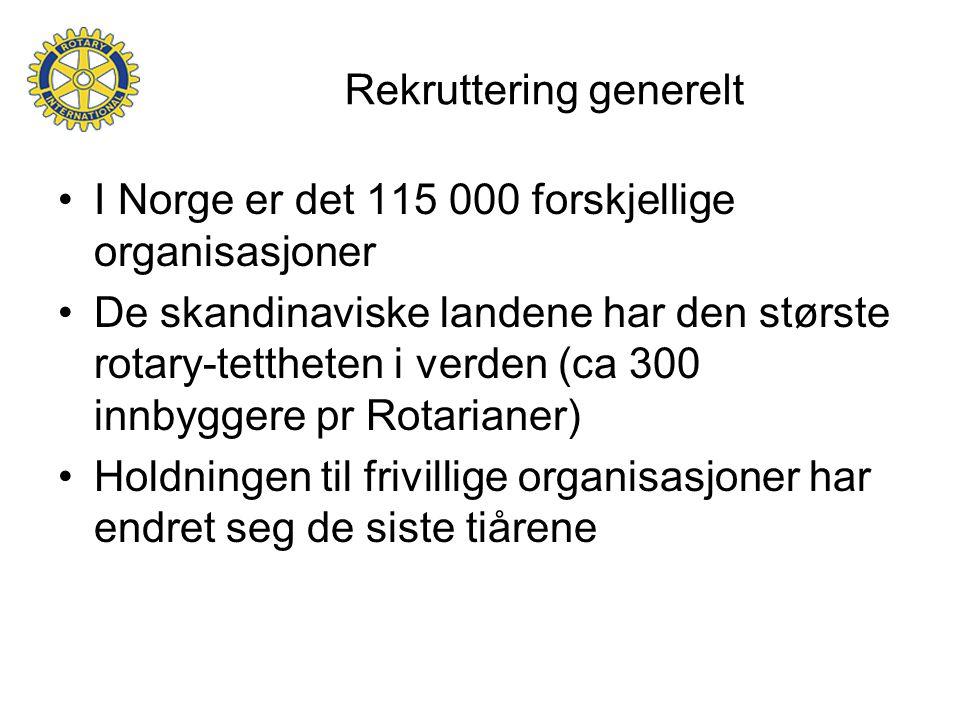 Rekruttering generelt I Norge er det 115 000 forskjellige organisasjoner De skandinaviske landene har den største rotary-tettheten i verden (ca 300 innbyggere pr Rotarianer) Holdningen til frivillige organisasjoner har endret seg de siste tiårene