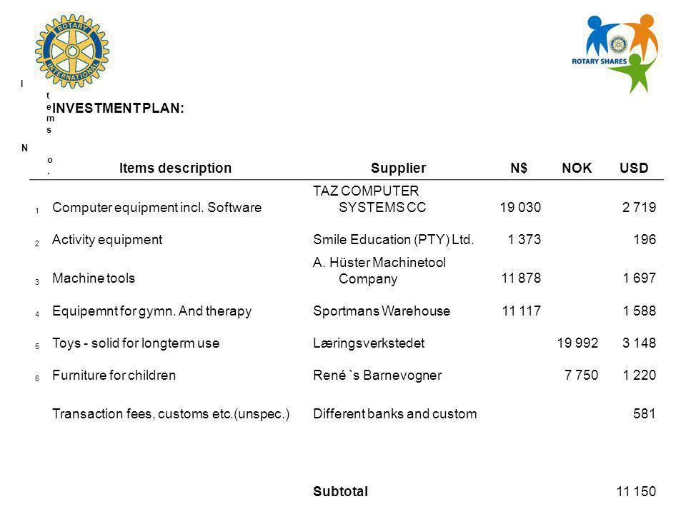 ItemsItems INVESTMENT PLAN: No.No. Items descriptionSupplierN$NOKUSD 1 Computer equipment incl.