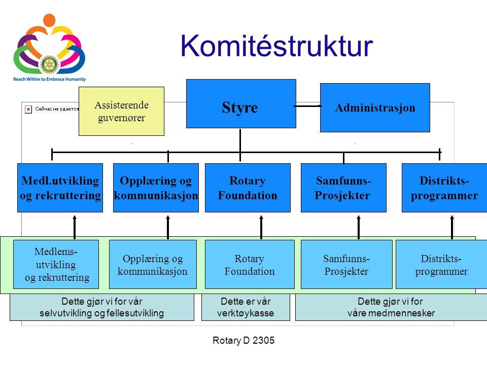 Rotary D 2305 Komitéstruktur Styre Medl.utvikling og rekruttering Opplæring og kommunikasjon Rotary Foundation Samfunns- Prosjekter Distrikts- program