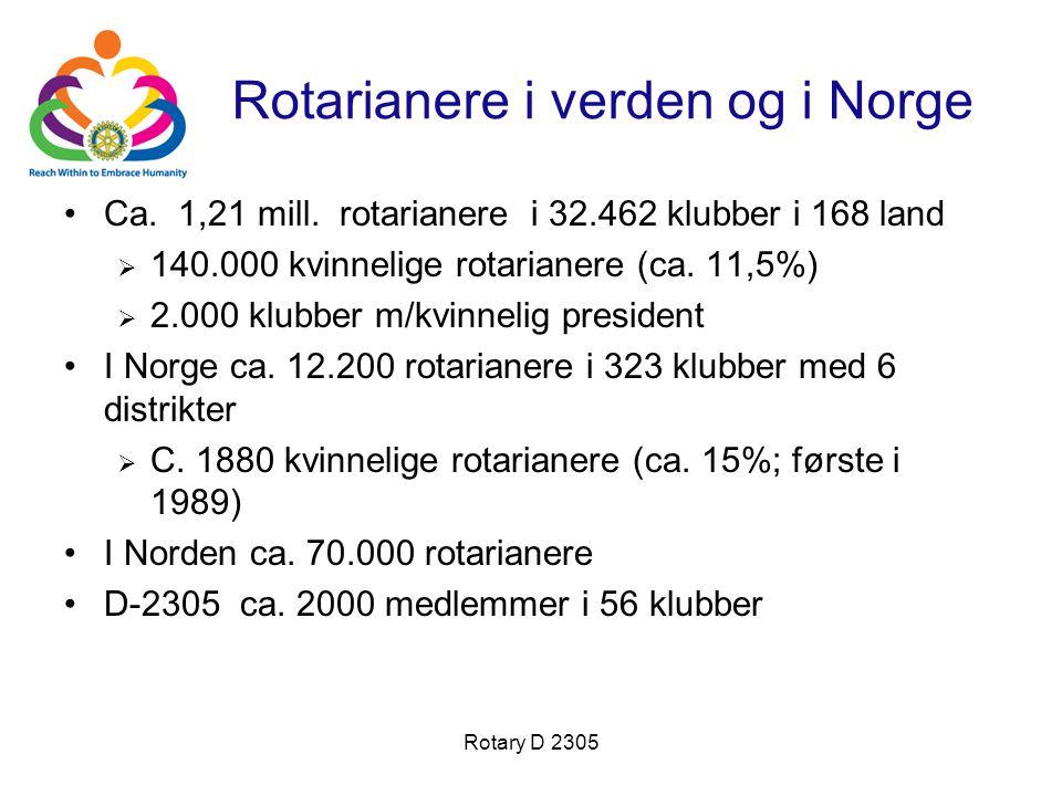 Rotary D 2305 Rotarianere i verden og i Norge Ca. 1,21 mill. rotarianere i 32.462 klubber i 168 land  140.000 kvinnelige rotarianere (ca. 11,5%)  2.