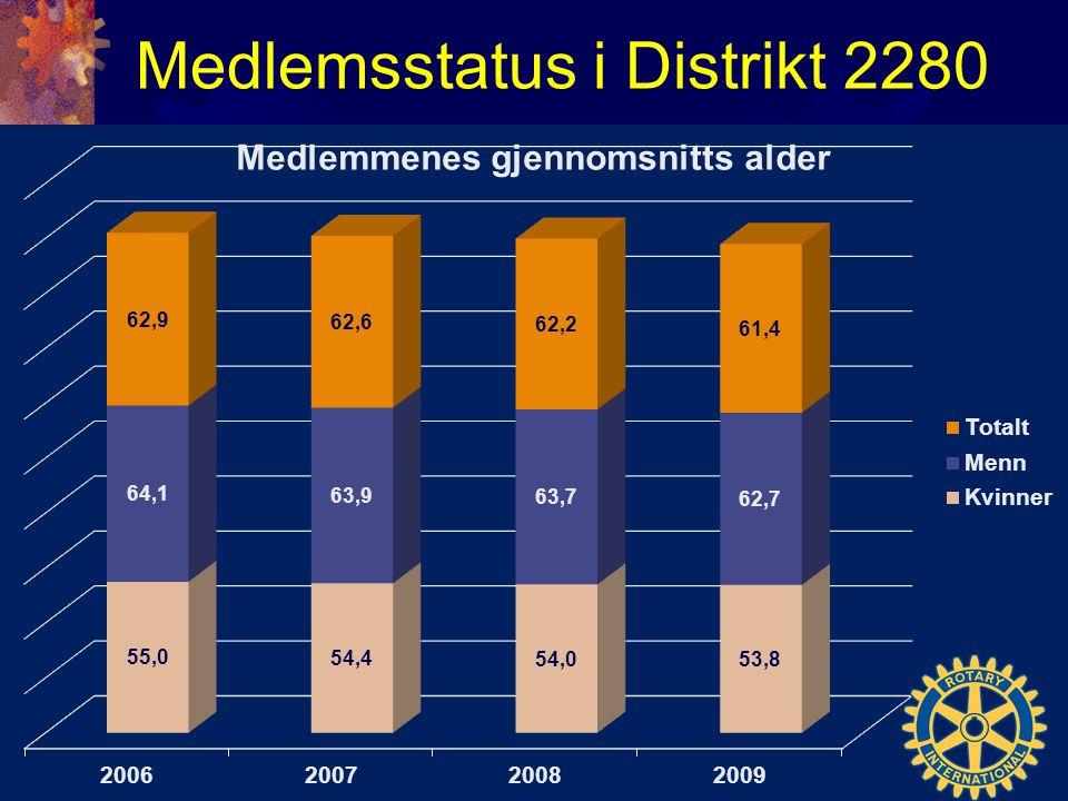 Medlemsstatus i Distrikt 2280