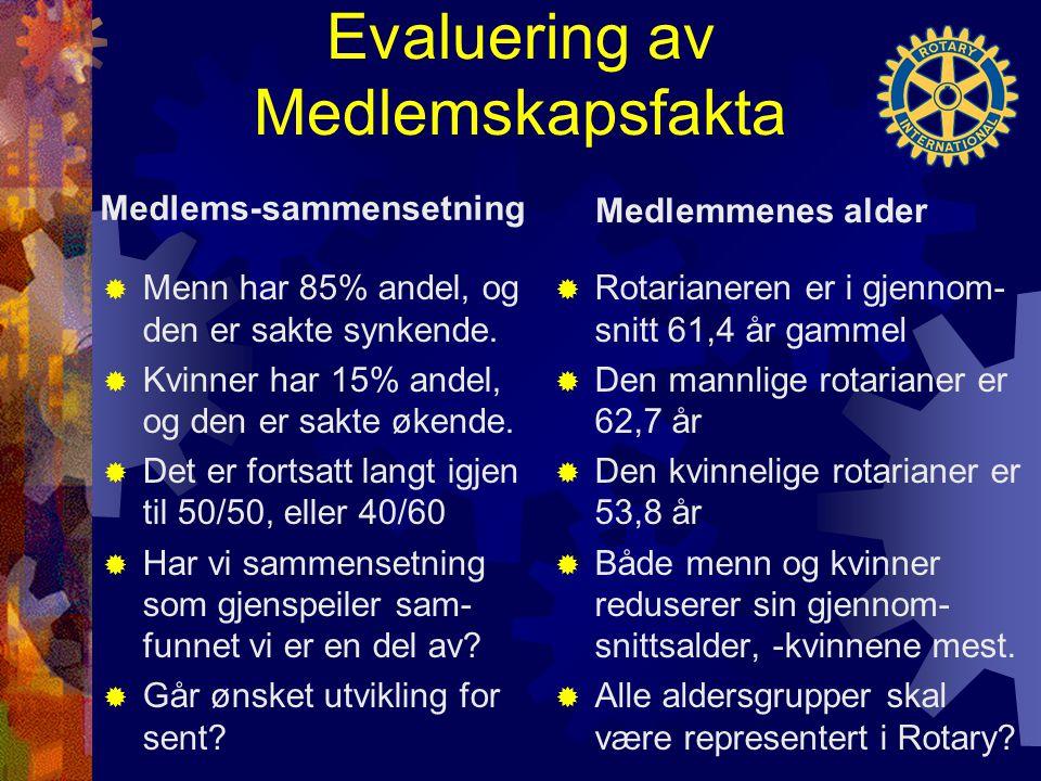 Evaluering av Medlemskapsfakta Medlems-sammensetning  Menn har 85% andel, og den er sakte synkende.