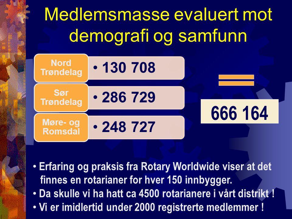 Medlemsmasse evaluert mot demografi og samfunn 130 708 Nord Trøndelag 286 729 Sør Trøndelag 248 727 Møre- og Romsdal 666 164 Erfaring og praksis fra Rotary Worldwide viser at det finnes en rotarianer for hver 150 innbygger.