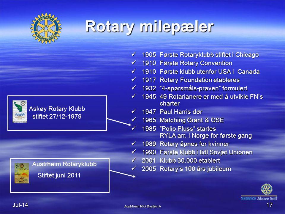 Jul-1417 Rotary milepæler 1905Første Rotaryklubb stiftet i Chicago 1905Første Rotaryklubb stiftet i Chicago 1910 Første Rotary Convention 1910 Første Rotary Convention 1910Første klubb utenfor USA i Canada 1910Første klubb utenfor USA i Canada 1917Rotary Foundation etableres 1917Rotary Foundation etableres 1932 4-spørsmåls-prøven formulert 1932 4-spørsmåls-prøven formulert 194549 Rotarianere er med å utvikle FN's charter 194549 Rotarianere er med å utvikle FN's charter 1947 Paul Harris dør 1947 Paul Harris dør 1965Matching Grant & GSE 1965Matching Grant & GSE 1985 Polio Pluss startes RYLA arr.