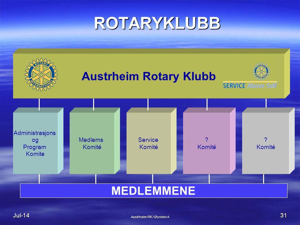 Jul-1431 ROTARYKLUBB Administrasjons og Program Komite Medlems Komité Service Komité .