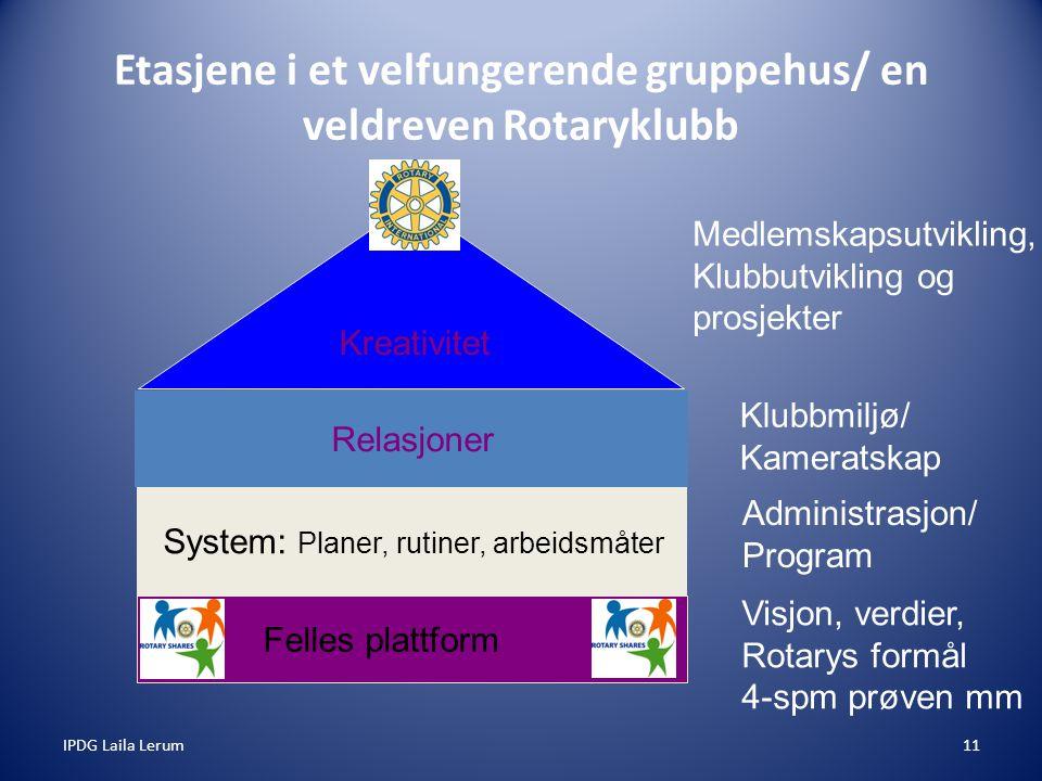 IPDG Laila Lerum11 Etasjene i et velfungerende gruppehus/ en veldreven Rotaryklubb Felles plattform System: Planer, rutiner, arbeidsmåter Relasjoner Kreativitet Klubbmiljø/ Kameratskap Administrasjon/ Program Medlemskapsutvikling, Klubbutvikling og prosjekter Visjon, verdier, Rotarys formål 4-spm prøven mm