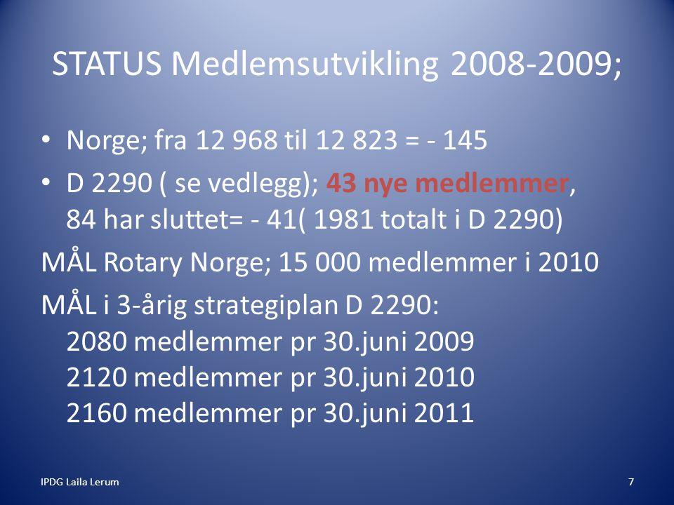 IPDG Laila Lerum7 STATUS Medlemsutvikling 2008-2009; Norge; fra 12 968 til 12 823 = - 145 D 2290 ( se vedlegg); 43 nye medlemmer, 84 har sluttet= - 41( 1981 totalt i D 2290) MÅL Rotary Norge; 15 000 medlemmer i 2010 MÅL i 3-årig strategiplan D 2290: 2080 medlemmer pr 30.juni 2009 2120 medlemmer pr 30.juni 2010 2160 medlemmer pr 30.juni 2011