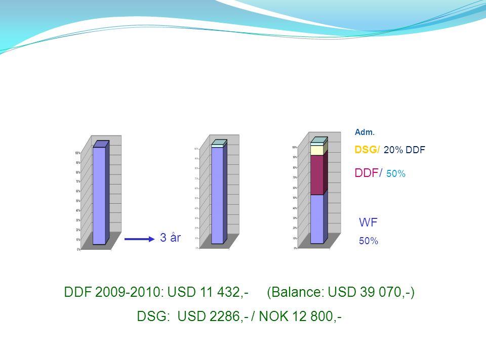 3 år WF 50% DDF/ 50% Adm. DDF 2009-2010: USD 11 432,- (Balance: USD 39 070,-) DSG: USD 2286,- / NOK 12 800,- DSG/ 20% DDF