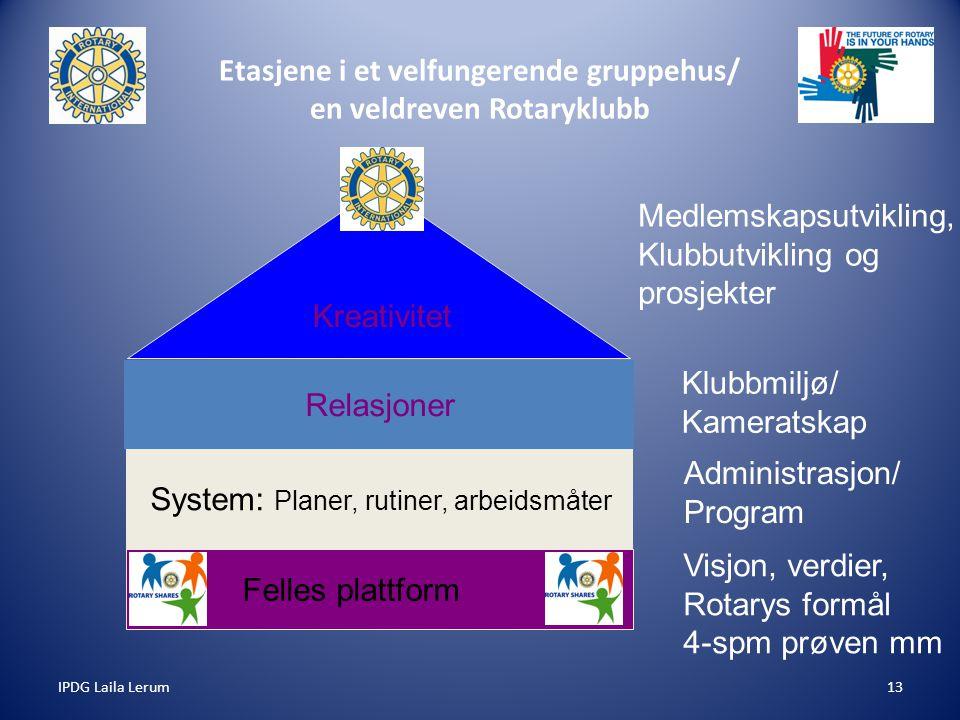 IPDG Laila Lerum13 Etasjene i et velfungerende gruppehus/ en veldreven Rotaryklubb Felles plattform System: Planer, rutiner, arbeidsmåter Relasjoner K