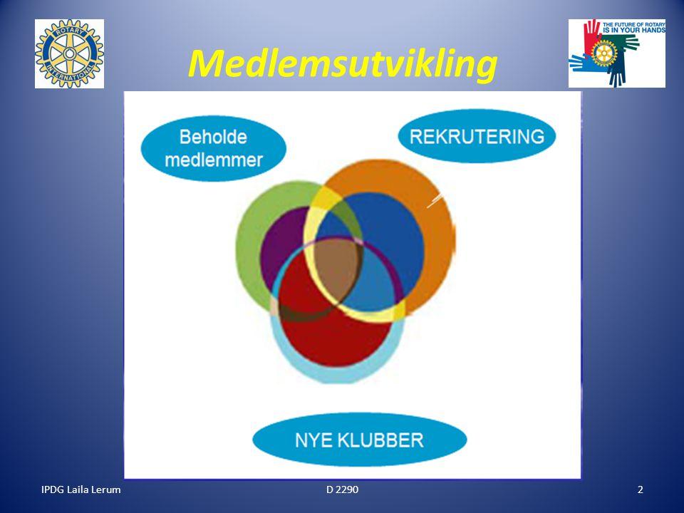 IPDG Laila Lerum13 Etasjene i et velfungerende gruppehus/ en veldreven Rotaryklubb Felles plattform System: Planer, rutiner, arbeidsmåter Relasjoner Kreativitet Klubbmiljø/ Kameratskap Administrasjon/ Program Medlemskapsutvikling, Klubbutvikling og prosjekter Visjon, verdier, Rotarys formål 4-spm prøven mm