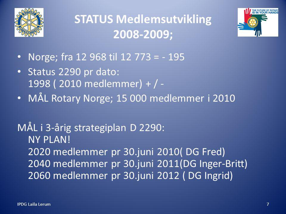 IPDG Laila Lerum7 STATUS Medlemsutvikling 2008-2009; Norge; fra 12 968 til 12 773 = - 195 Status 2290 pr dato: 1998 ( 2010 medlemmer) + / - MÅL Rotary Norge; 15 000 medlemmer i 2010 MÅL i 3-årig strategiplan D 2290: NY PLAN.