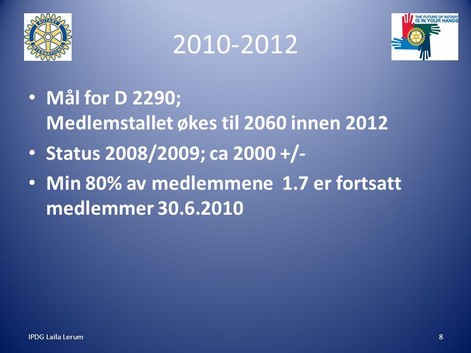 IPDG Laila Lerum8 2010-2012 Mål for D 2290; Medlemstallet økes til 2060 innen 2012 Status 2008/2009; ca 2000 +/- Min 80% av medlemmene 1.7 er fortsatt